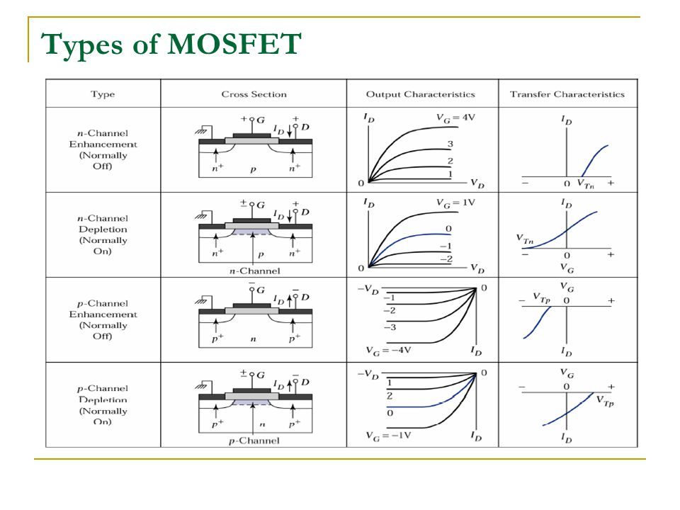 Types of MOSFET