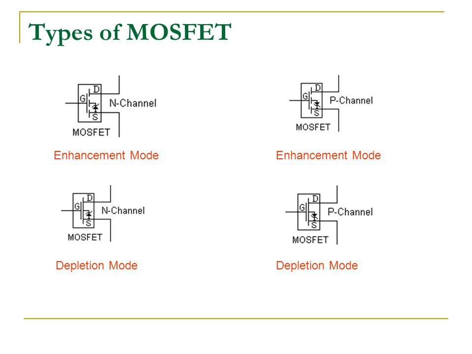 Types of MOSFET Enhancement Mode Enhancement Mode Depletion Mode