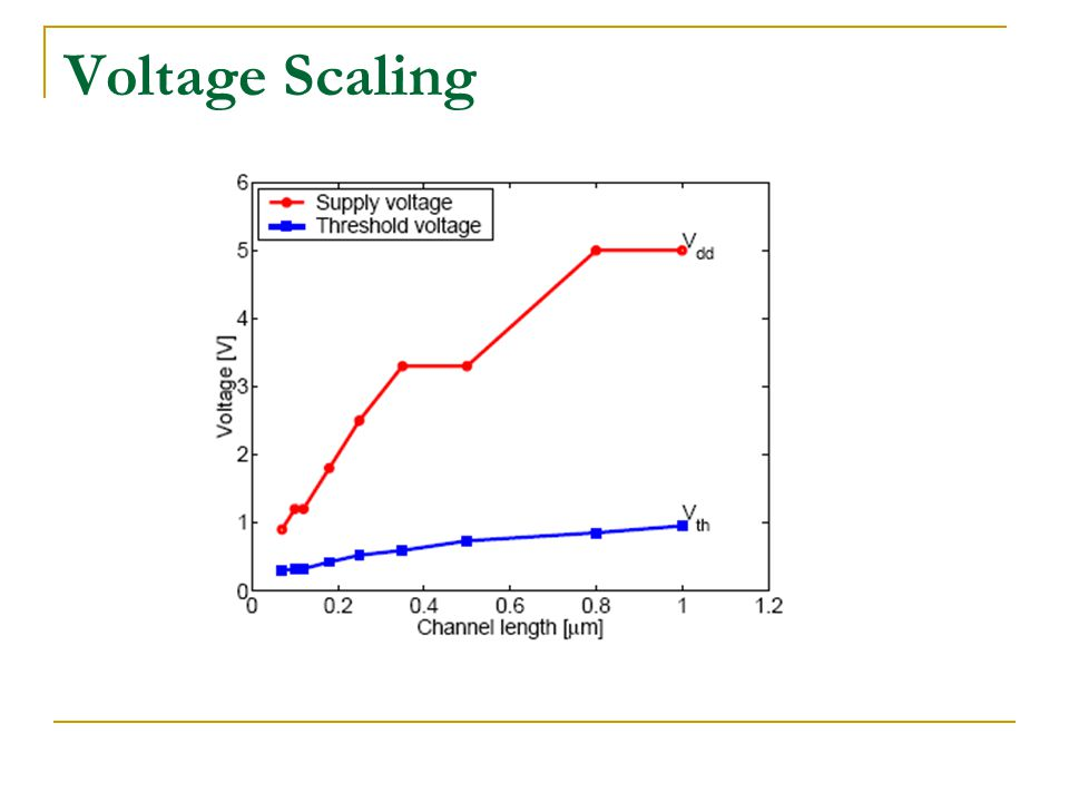Voltage Scaling