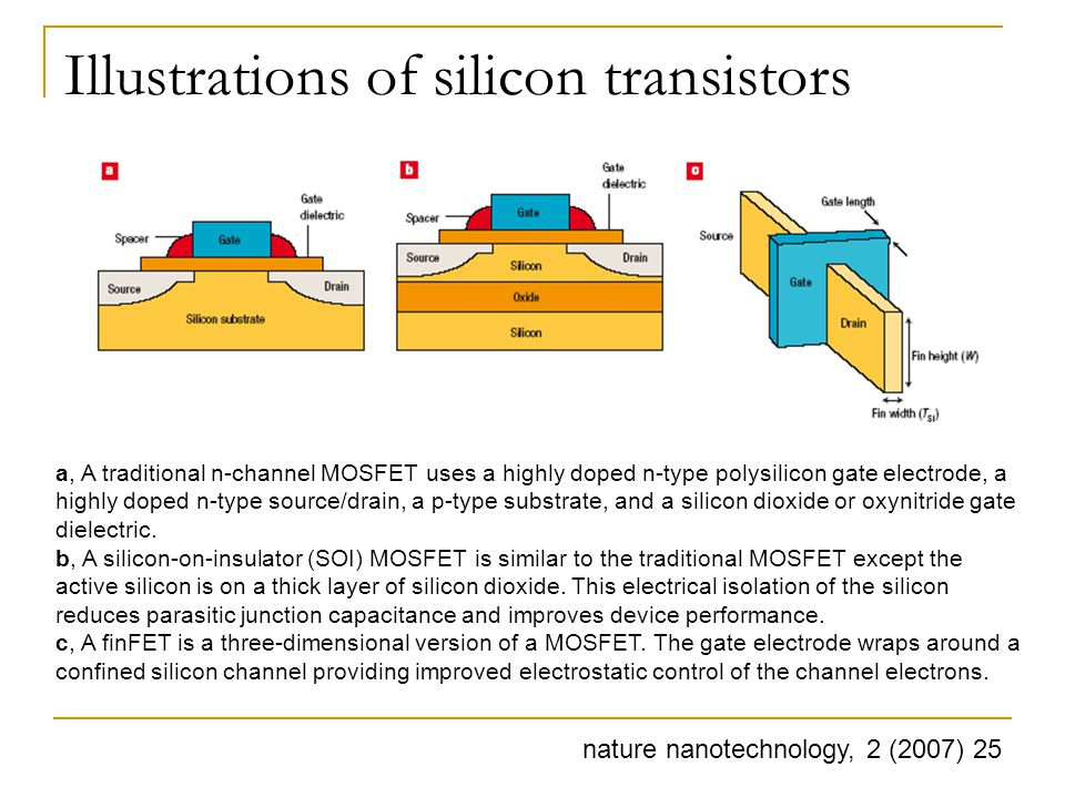 Illustrations of silicon transistors