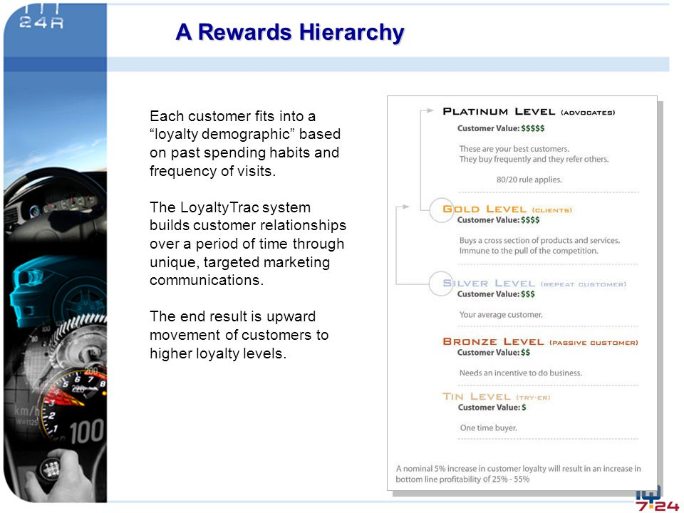A Rewards Hierarchy Each customer fits into a loyalty demographic based on past spending habits and frequency of visits.