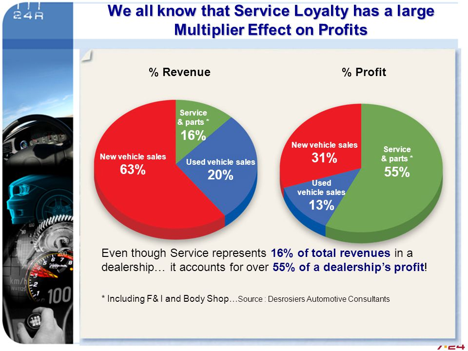 We all know that Service Loyalty has a large Multiplier Effect on Profits