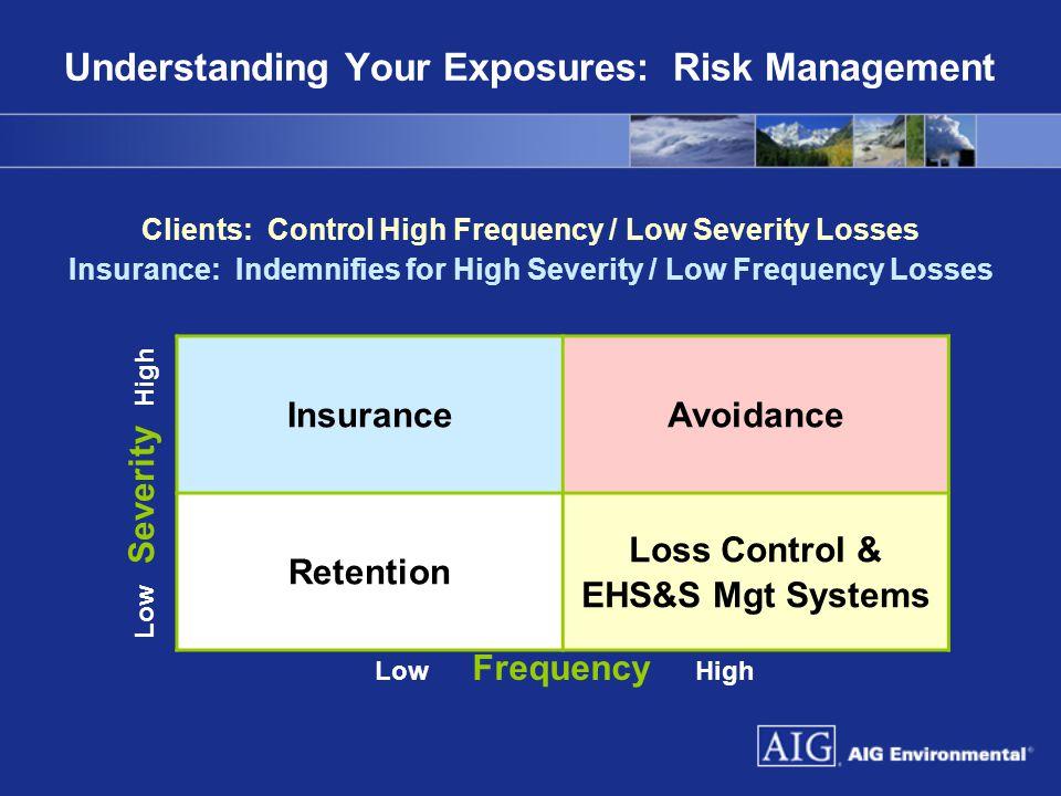 Understanding Your Exposures: Risk Management