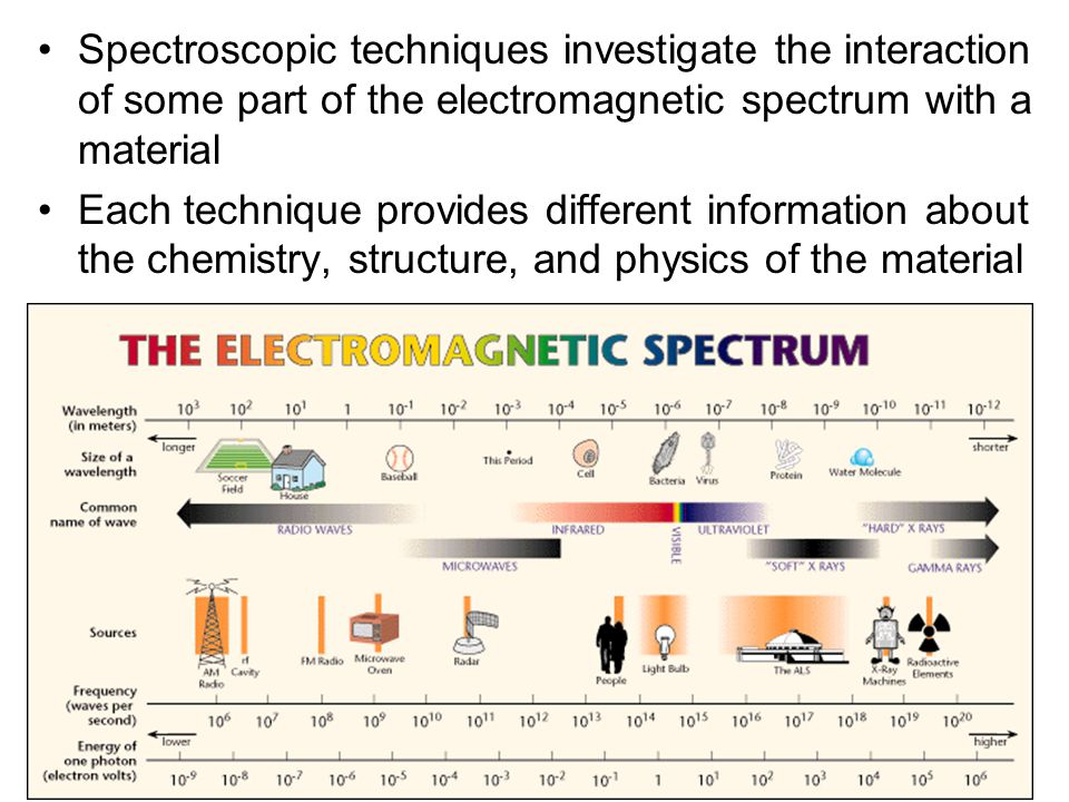 Spectroscopic techniques investigate the interaction of some part of the electromagnetic spectrum with a material
