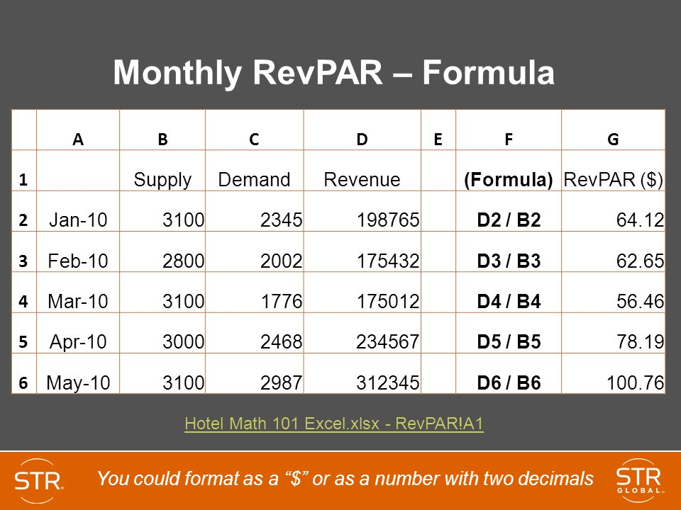 Monthly RevPAR – Formula