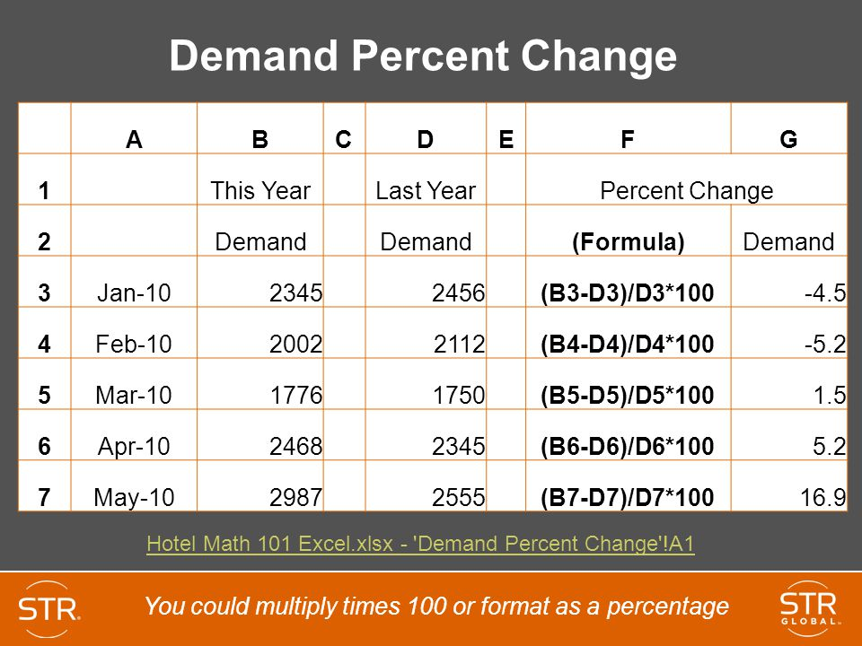 Demand Percent Change A B C D E F G 1 This Year Last Year