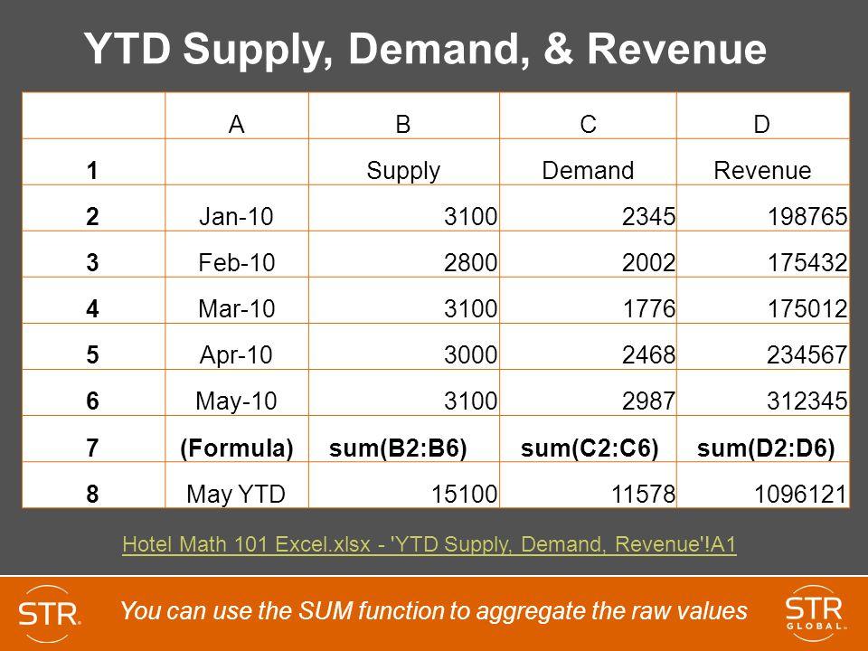 YTD Supply, Demand, & Revenue