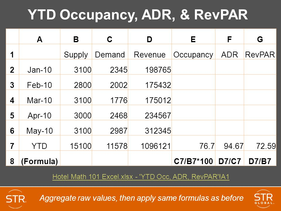 YTD Occupancy, ADR, & RevPAR