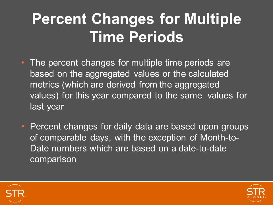 Percent Changes for Multiple Time Periods