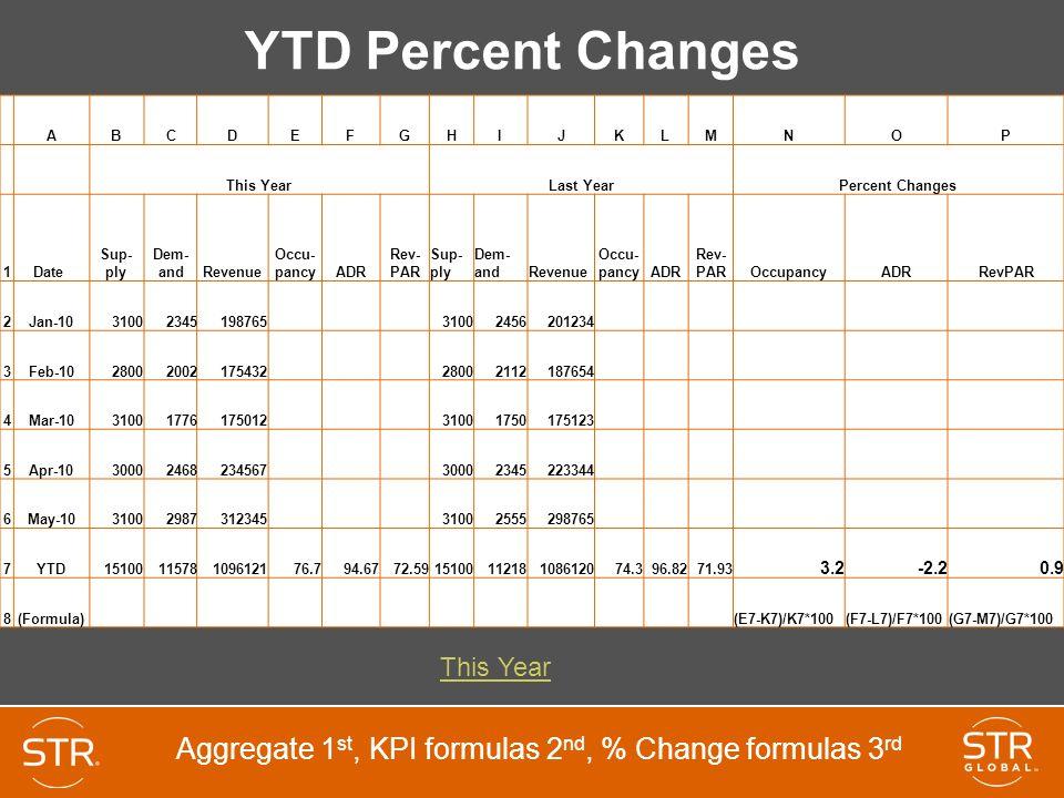 YTD Percent Changes A. B. C. D. E. F. G. H. I. J. K. L. M. N. O. P. This Year. Last Year.