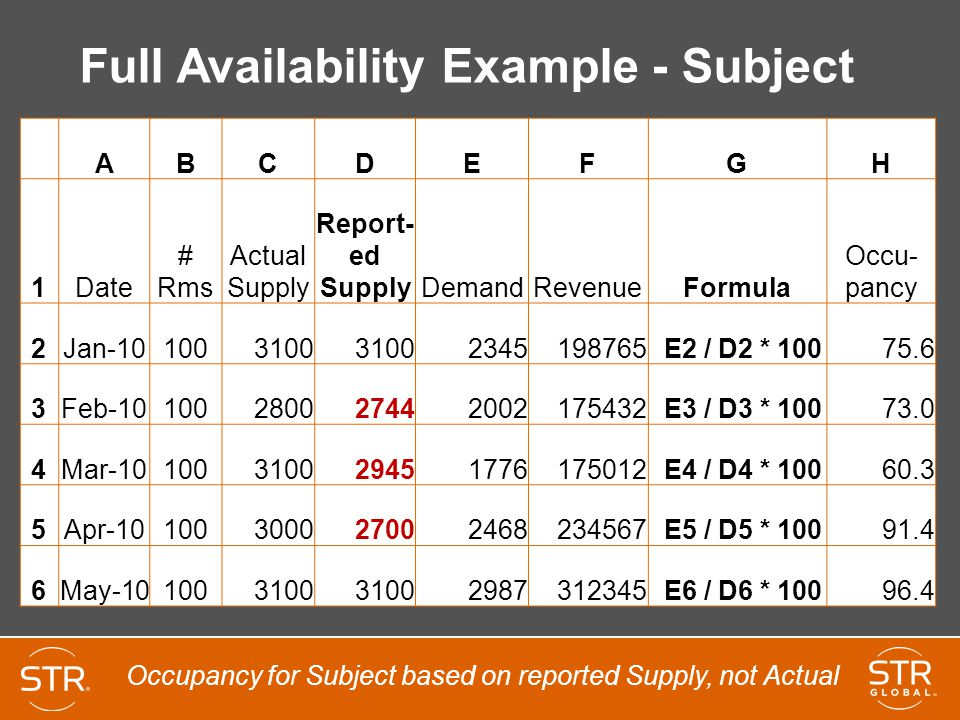 Full Availability Example - Subject