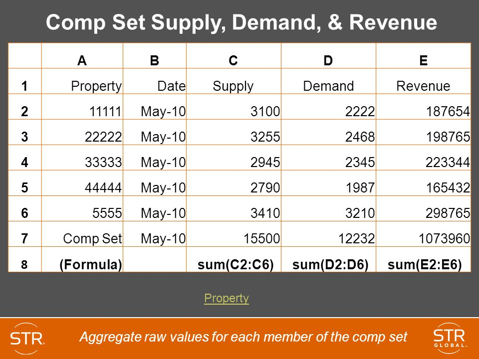 Comp Set Supply, Demand, & Revenue