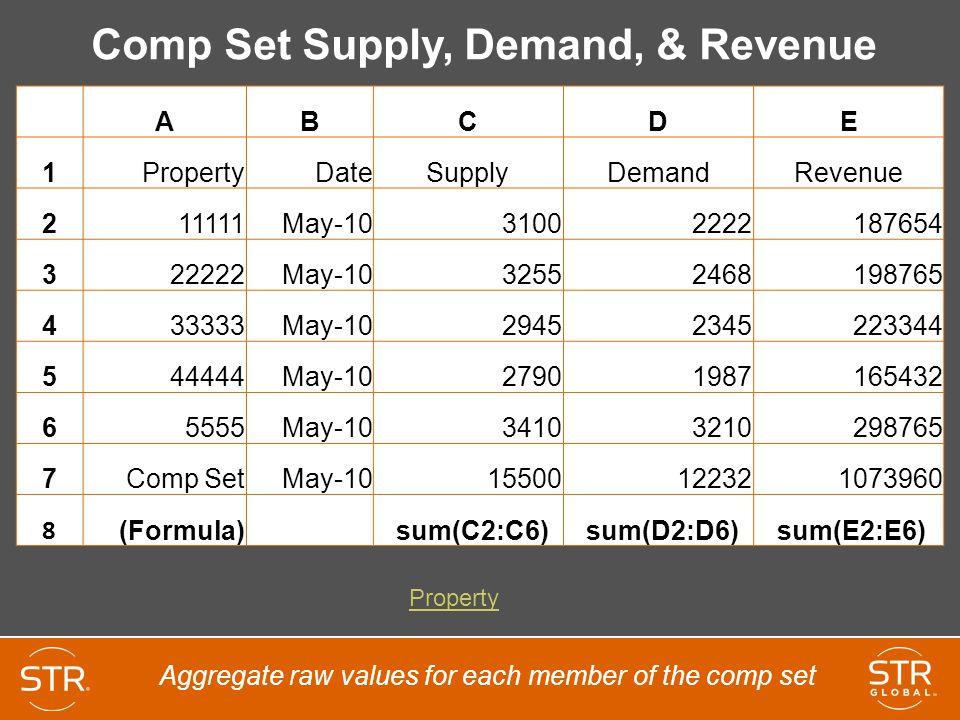 Comp Set Supply, Demand, & Revenue