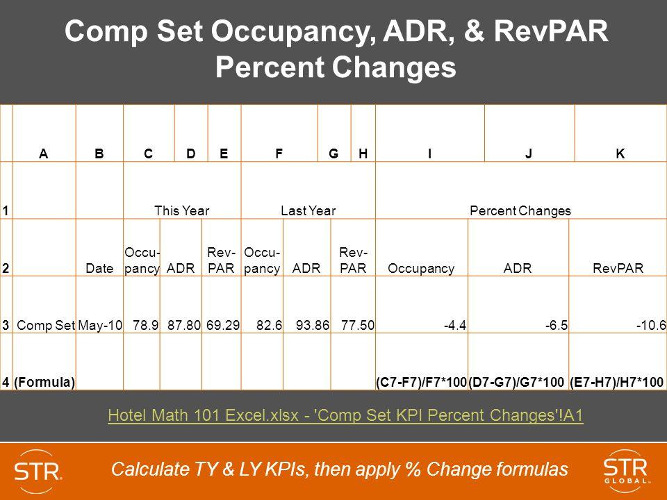 Comp Set Occupancy, ADR, & RevPAR