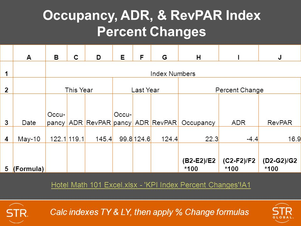 Occupancy, ADR, & RevPAR Index