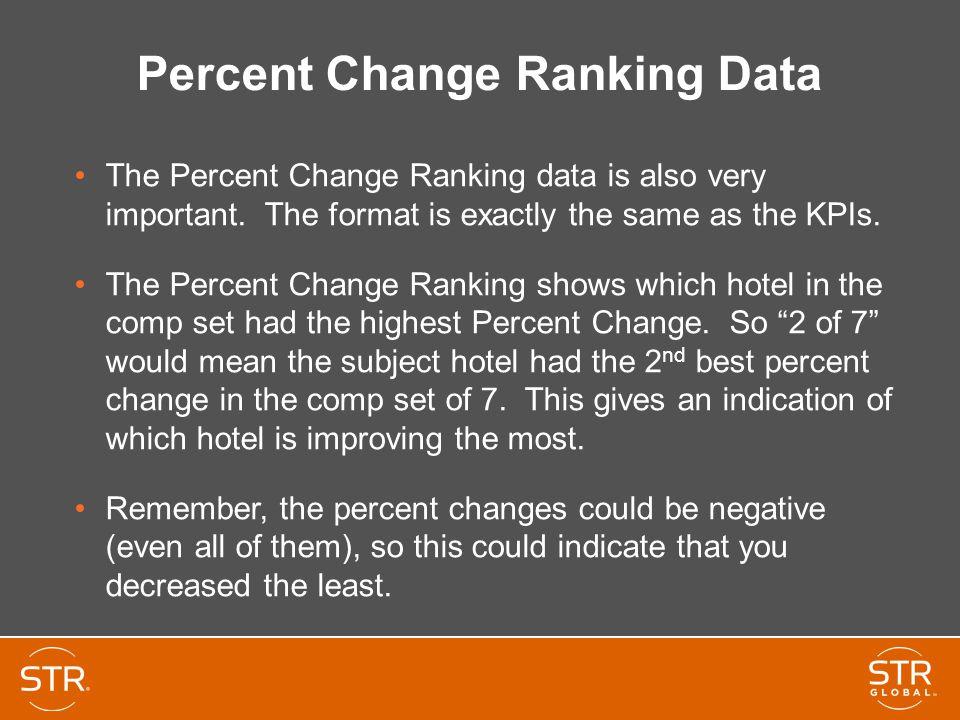 Percent Change Ranking Data