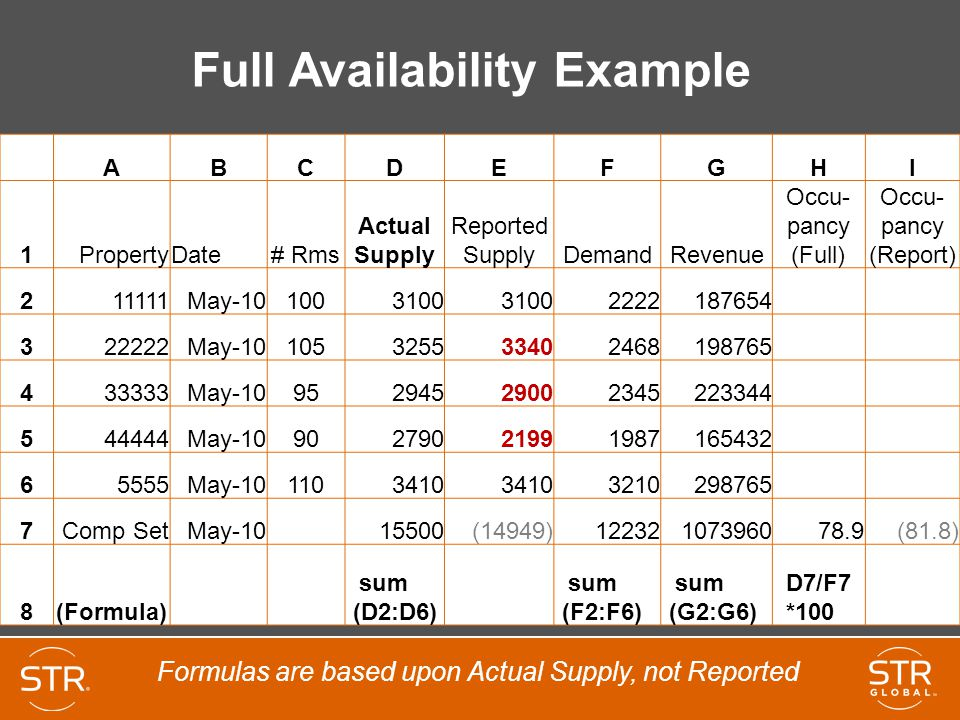 Full Availability Example