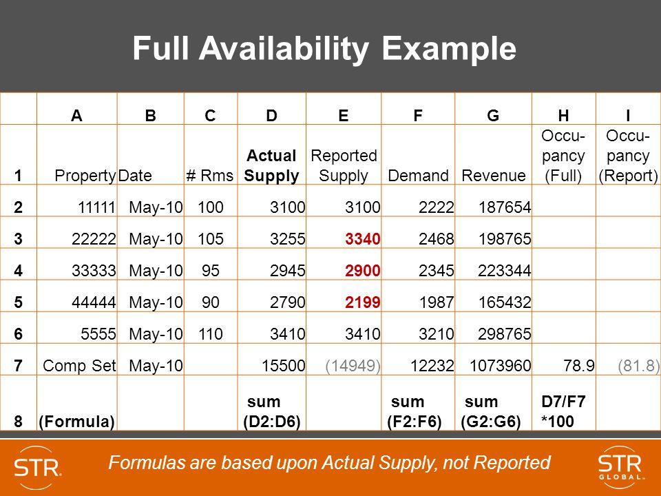 Full Availability Example