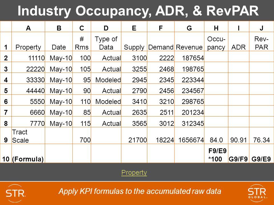 Industry Occupancy, ADR, & RevPAR
