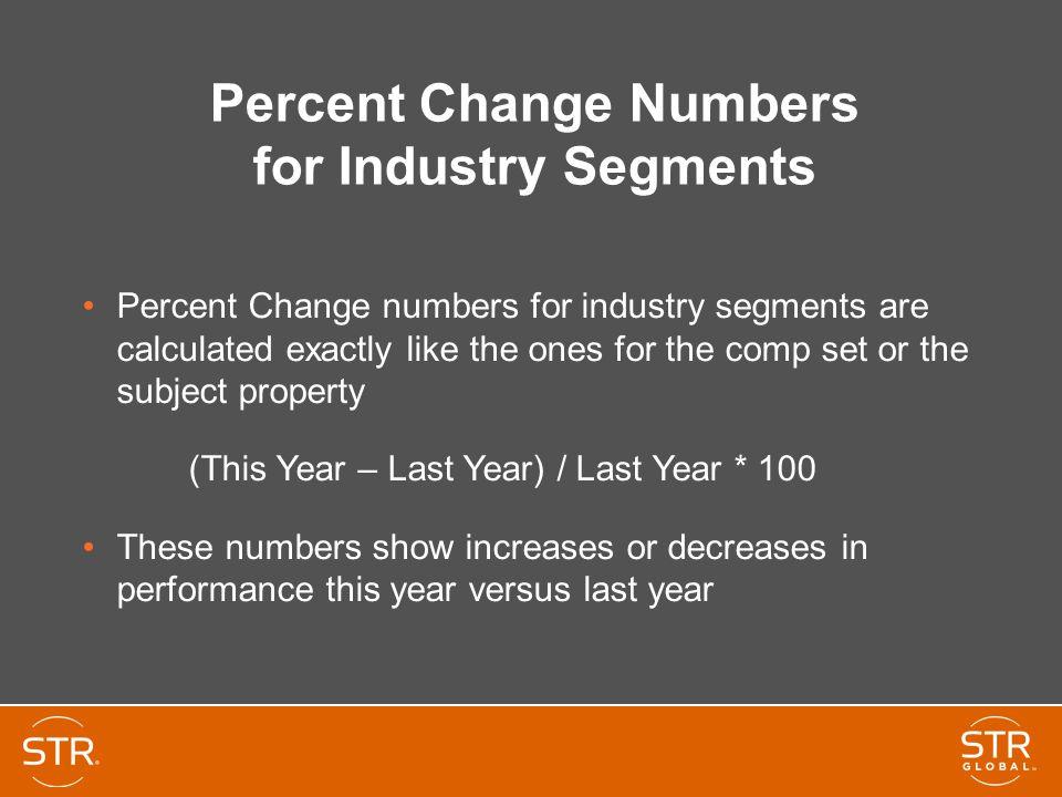 Percent Change Numbers