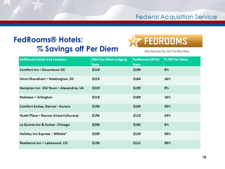 FedRooms® Hotels: % Savings off Per Diem