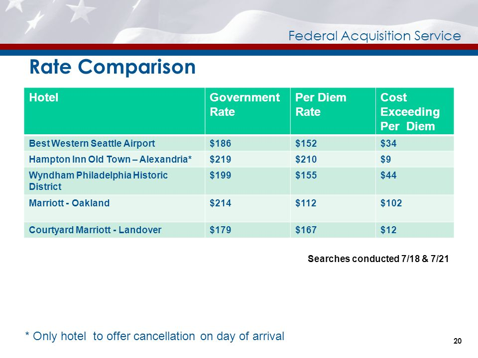 Rate Comparison Hotel Government Rate Per Diem Rate