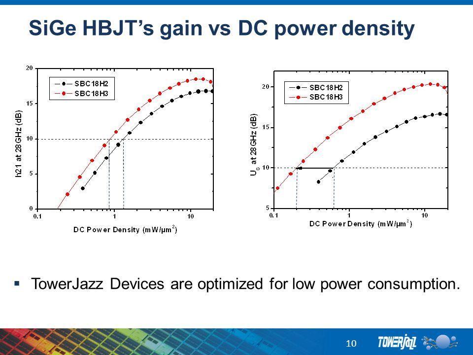 SiGe HBJT's gain vs DC power density