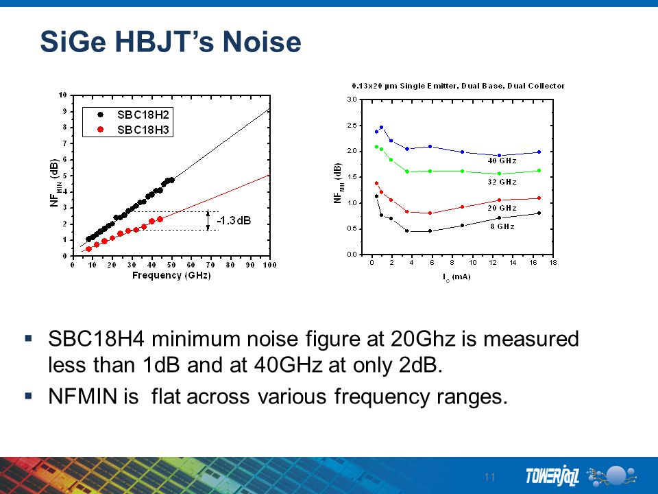 SiGe HBJT's Noise SBC18H4 minimum noise figure at 20Ghz is measured less than 1dB and at 40GHz at only 2dB.