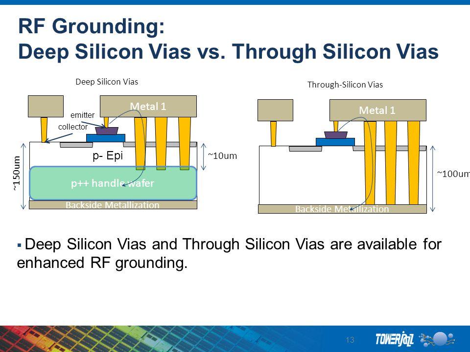 RF Grounding: Deep Silicon Vias vs. Through Silicon Vias