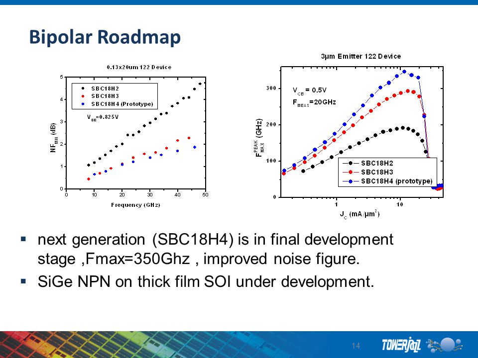 Bipolar Roadmap next generation (SBC18H4) is in final development stage ,Fmax=350Ghz , improved noise figure.