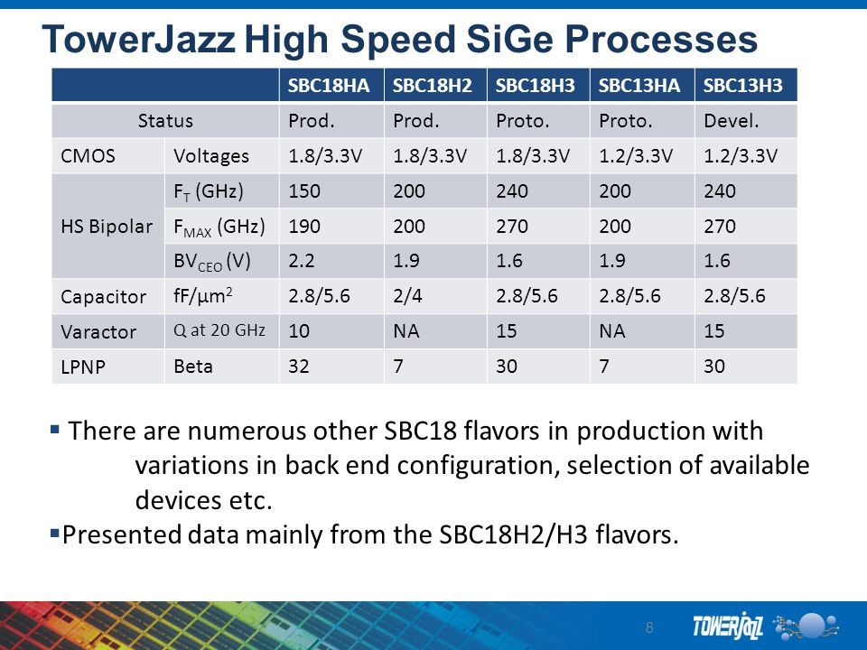 TowerJazz High Speed SiGe Processes