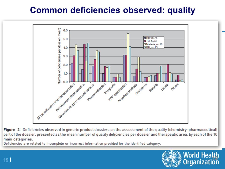 Common deficiencies observed: quality