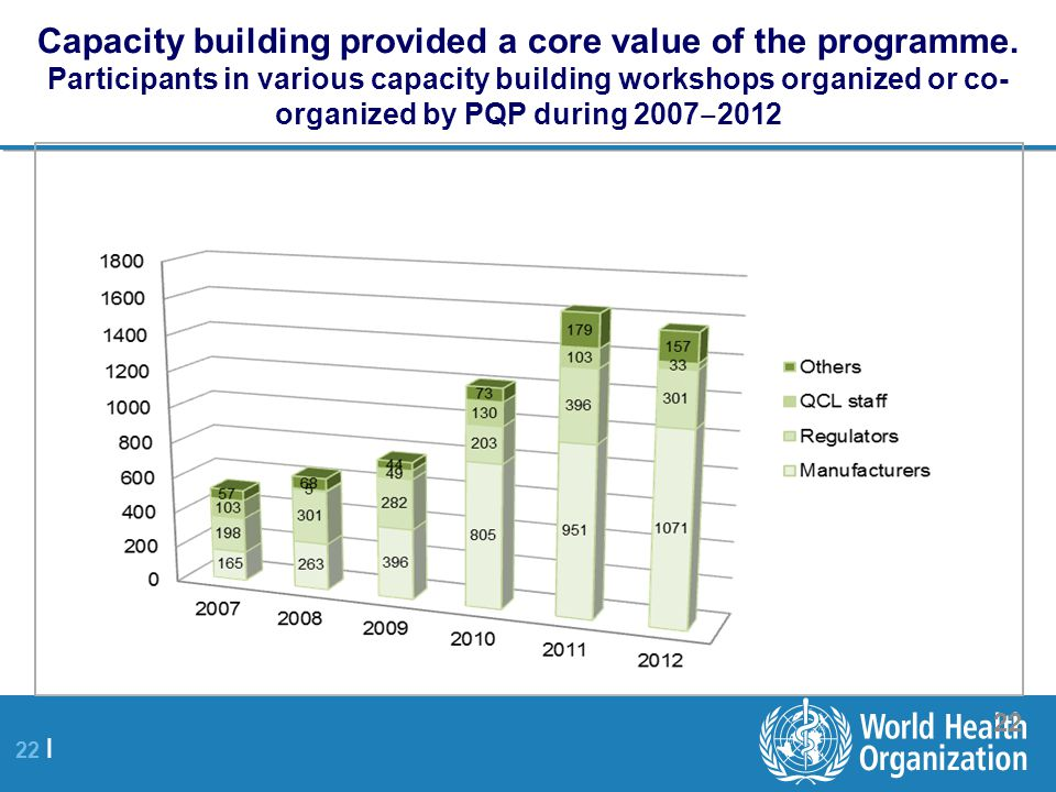 Capacity building provided a core value of the programme