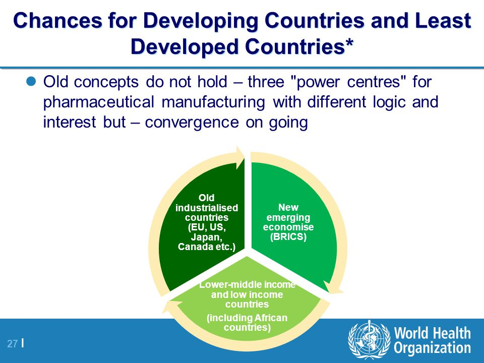 Chances for Developing Countries and Least Developed Countries*