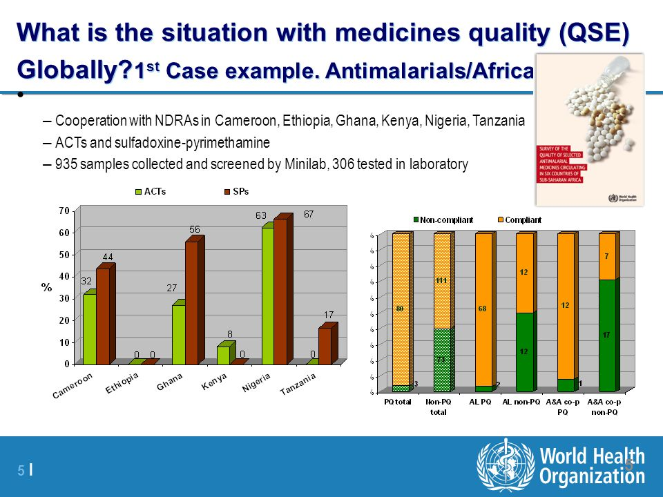 What is the situation with medicines quality (QSE) Globally