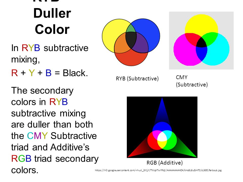 RYB = Duller Color In RYB subtractive mixing, R + Y + B = Black.