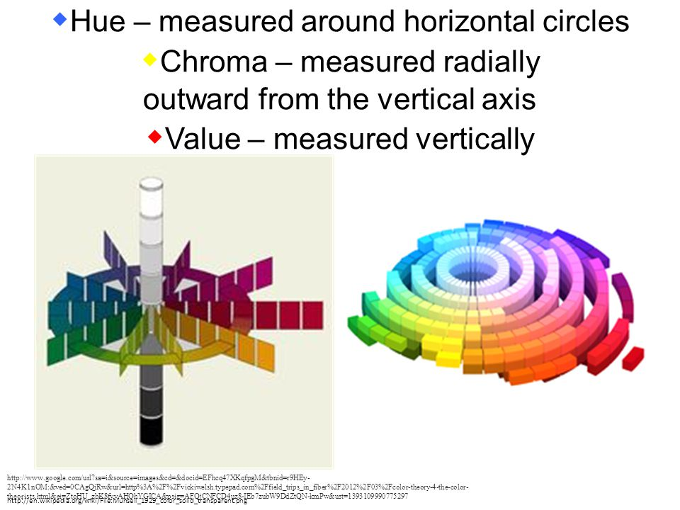 Hue – measured around horizontal circles Chroma – measured radially outward from the vertical axis Value – measured vertically