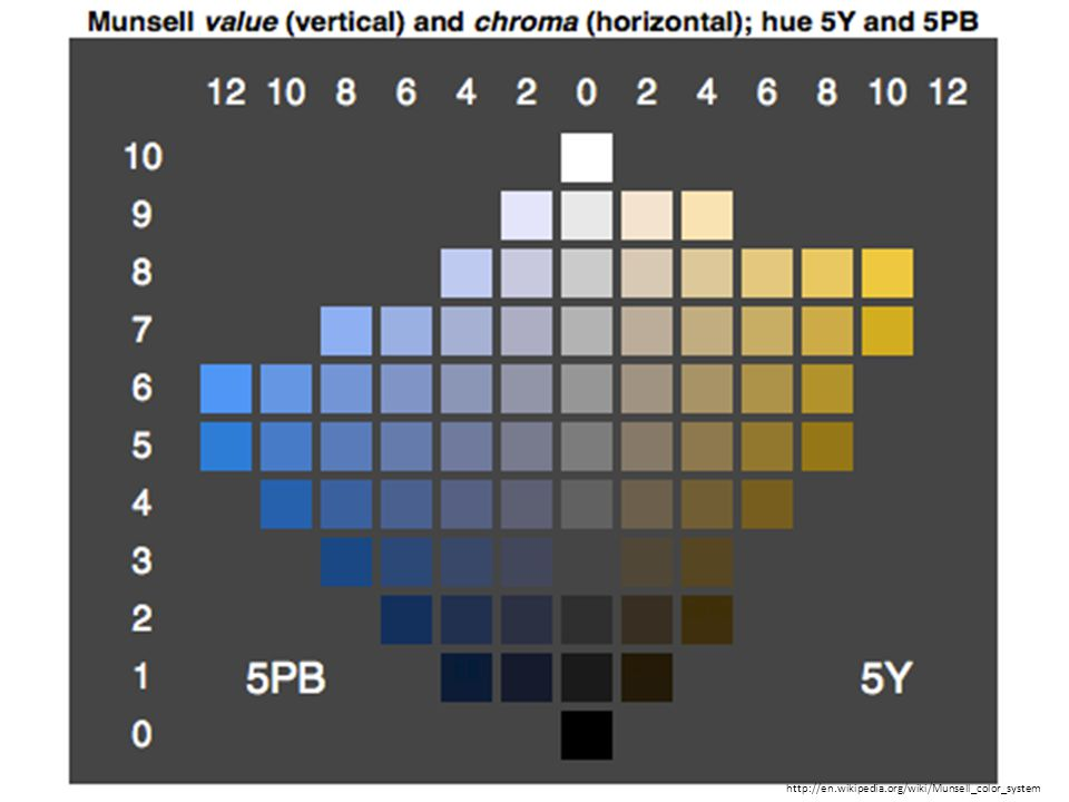 http://en.wikipedia.org/wiki/Munsell_color_system