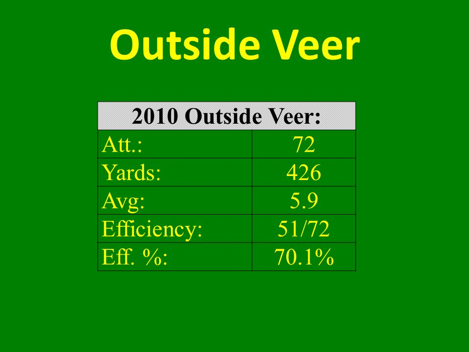 Outside Veer 2010 Outside Veer: Att.: 72 Yards: 426 Avg: 5.9