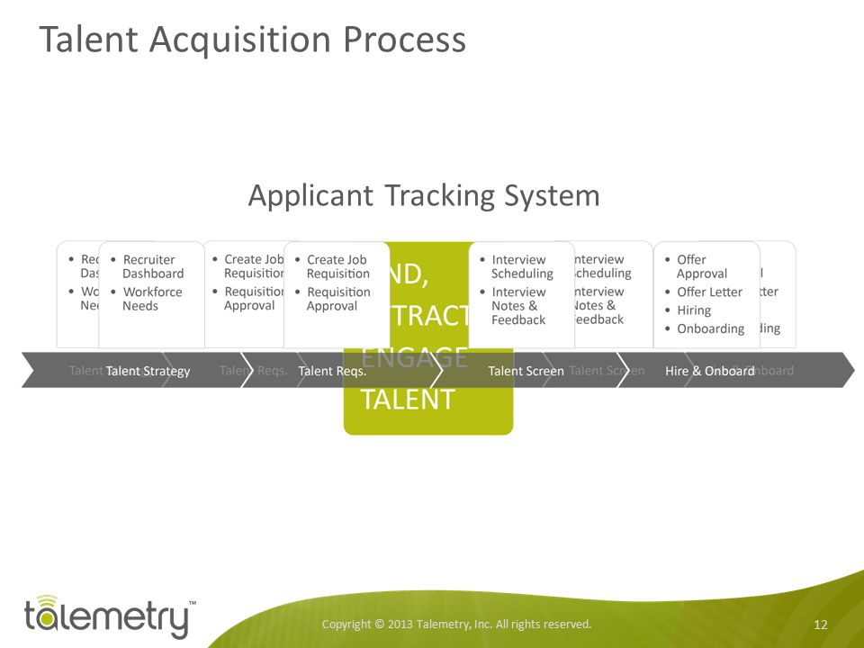Talent Acquisition Process