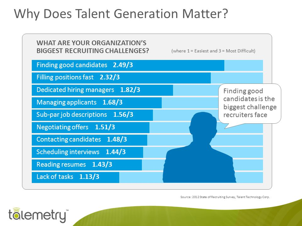Why Does Talent Generation Matter