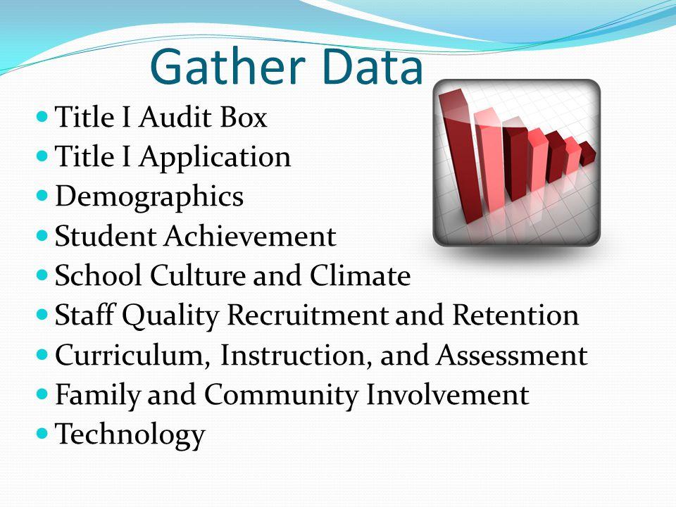 Gather Data Title I Audit Box Title I Application Demographics