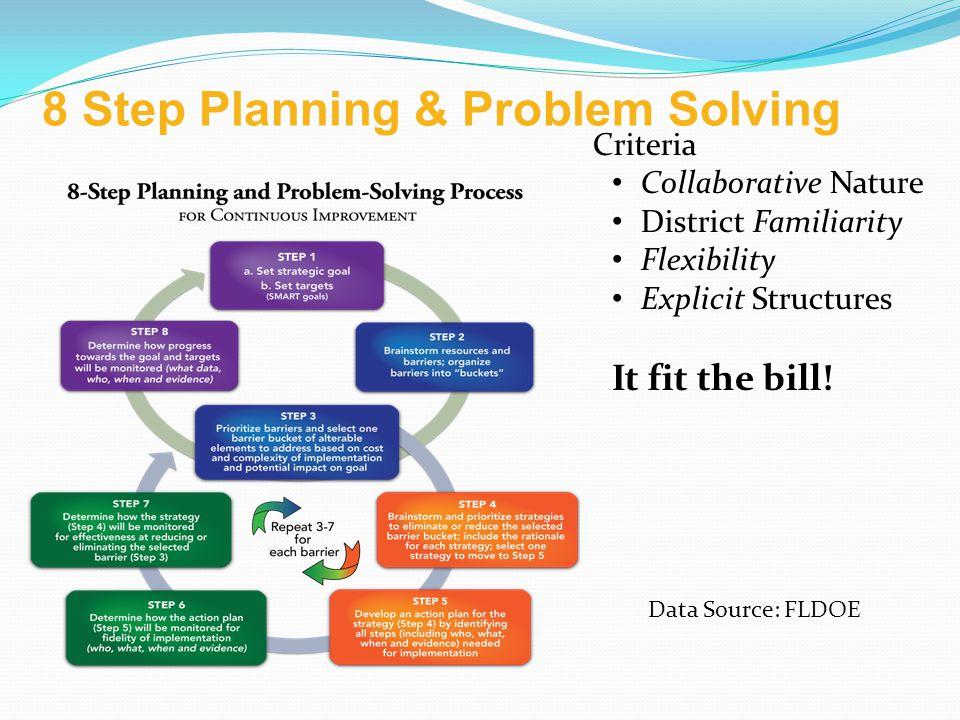 8 Step Planning & Problem Solving