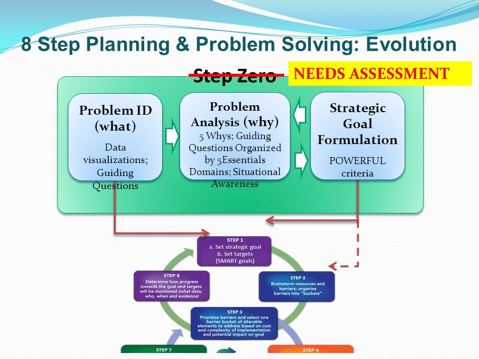 Problem Analysis (why) Strategic Goal Formulation