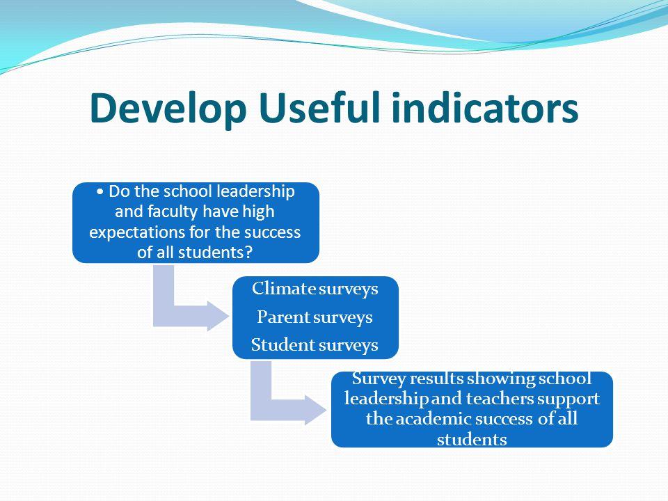 Develop Useful indicators