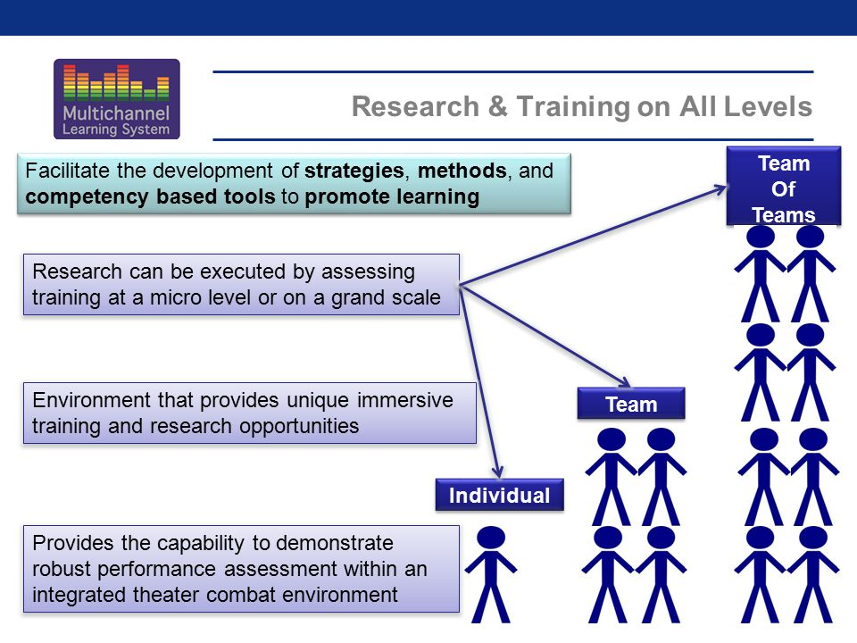 Research & Training on All Levels