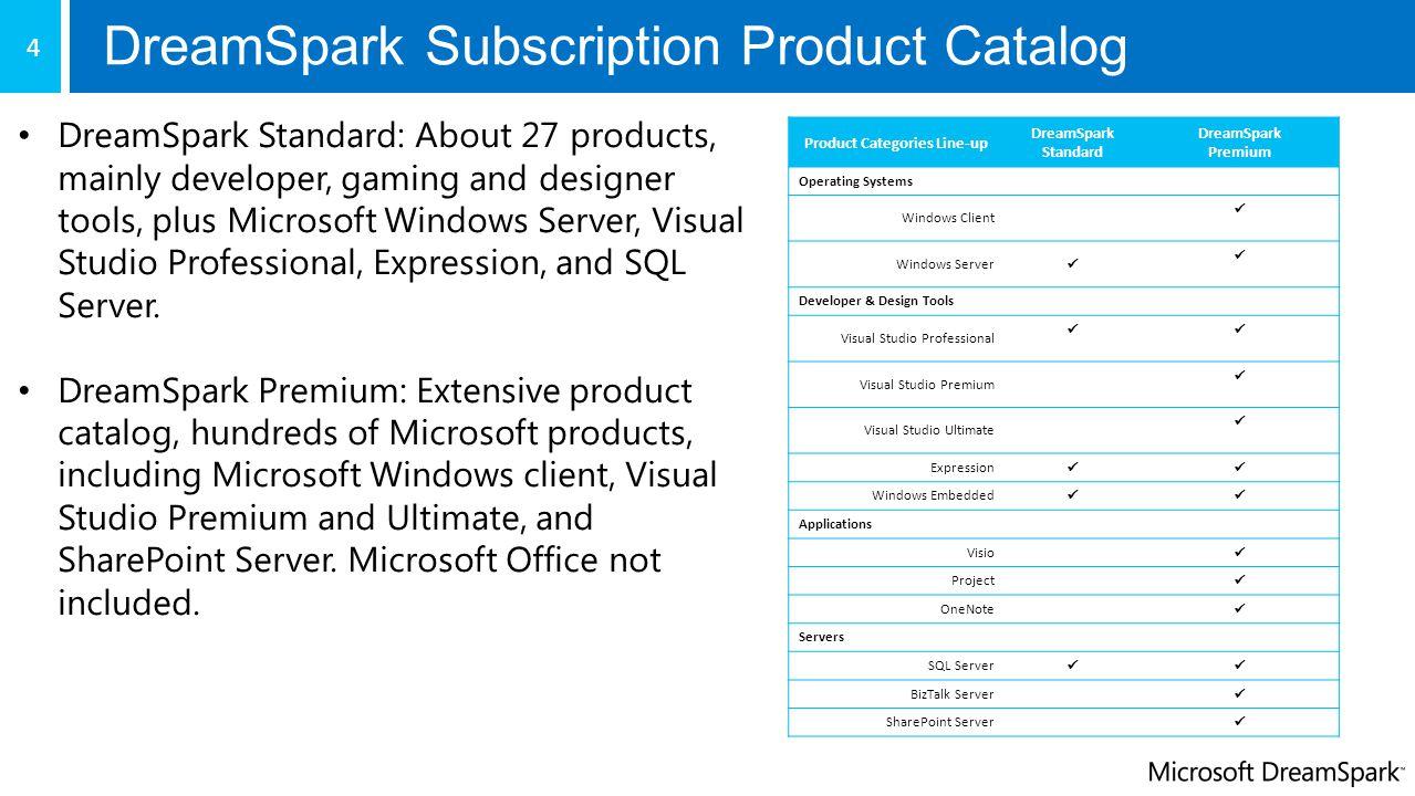 DreamSpark Subscription Product Catalog