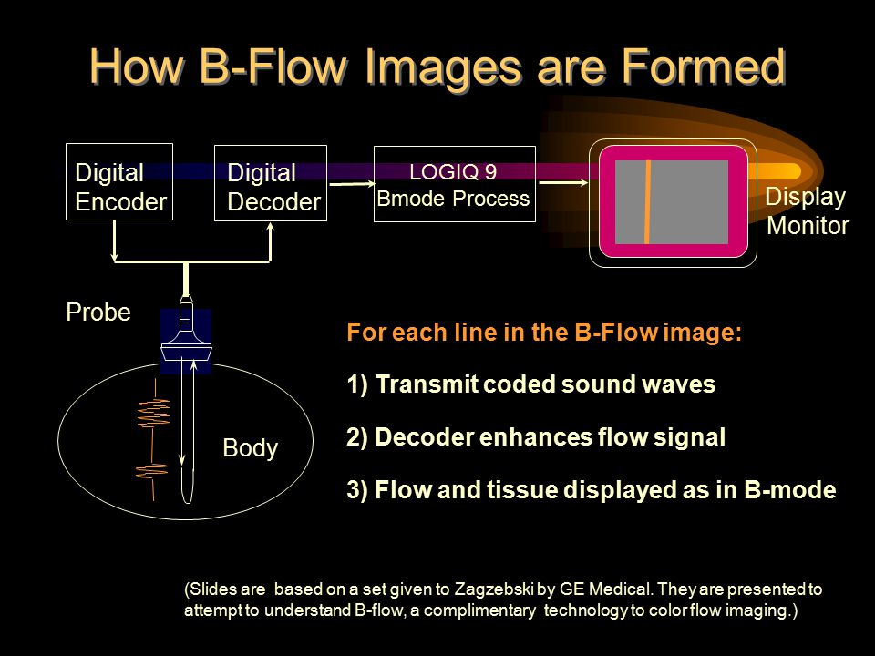 How B-Flow Images are Formed