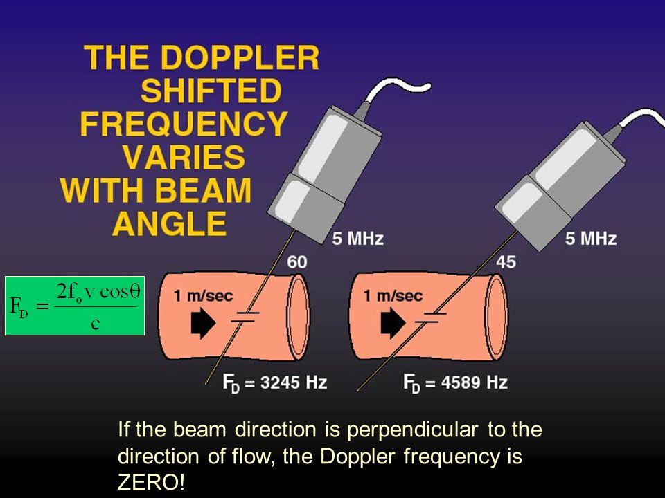 If the beam direction is perpendicular to the direction of flow, the Doppler frequency is ZERO!