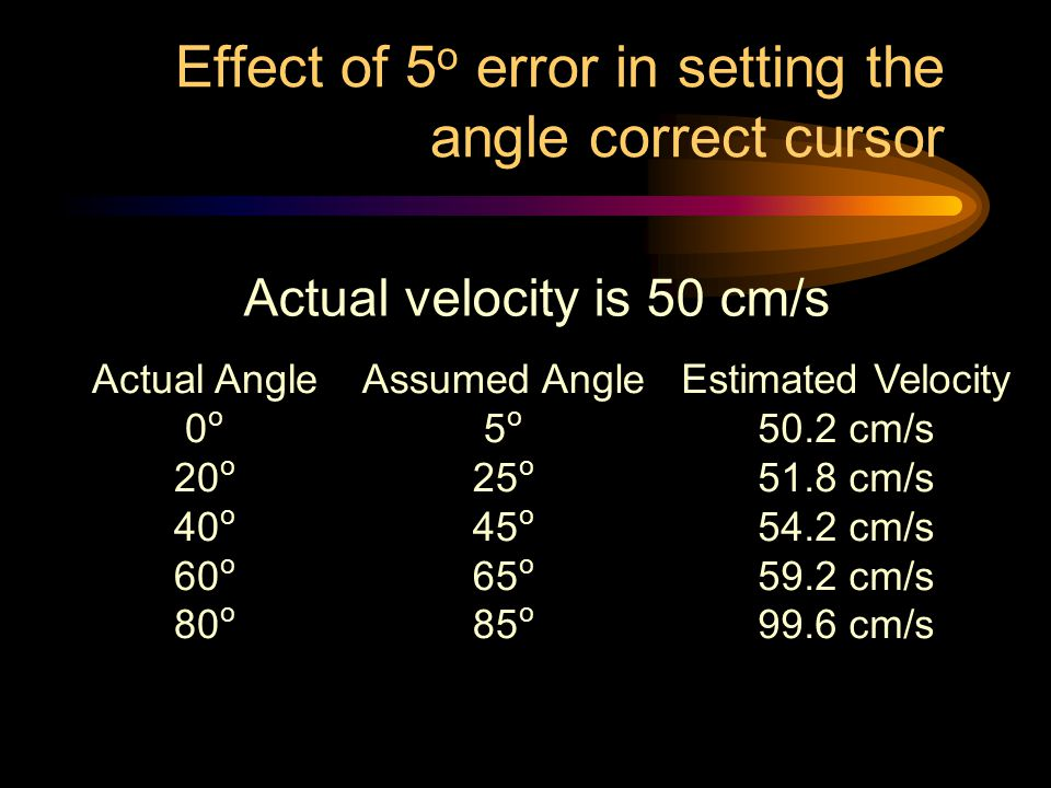 Effect of 5o error in setting the angle correct cursor